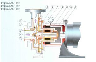 氟合金磁力泵