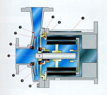 磁力泵结构